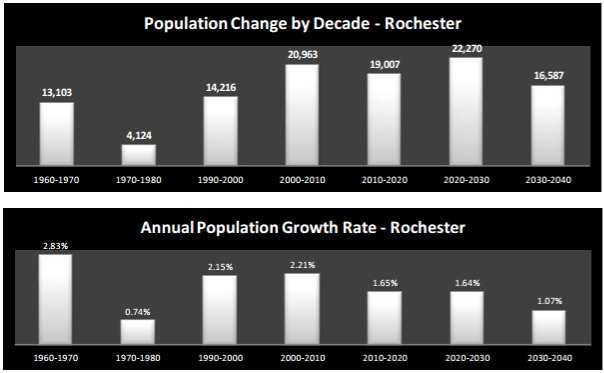 Source: Rochester-Olmsted Council of Governments