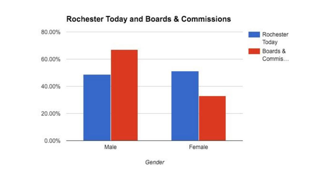 Data from the 2010 census (blue) compared to a late 2015 self-reporting survey of Rochester boards and commissions.  Chart courtesy of Nick Campion.