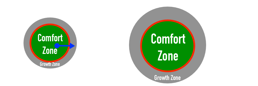 As we move through the terror barrier into our growth zone, we discover it becomes our new expanded comfort zone and a new growth zone develops