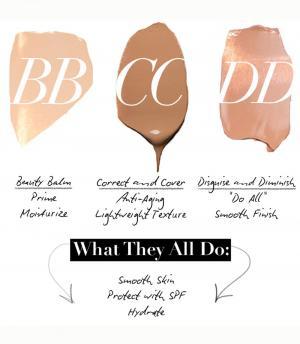 DFW Beauty Guide - Dallas Beauty Blog