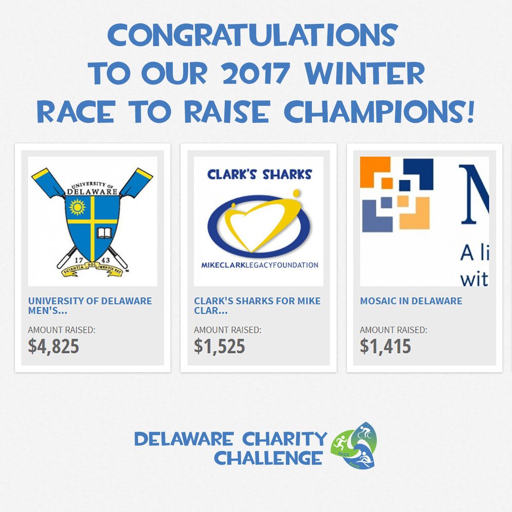 Congrats to our top 3 fundraising teams in this winter's Race to Raise fundraising competition! Since our first 5K in May 2015, teams have collectively raised more than $89,000 for different nonprofits through the four Delaware Charity Challenge competitions we have held.