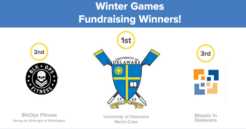 Congrats to our top 3 teams in this winter's Race to Raise fundraising contest! Including this year's Winter Race to Raise, participants in the Delaware Charity Challenge have collectively raised more than $165,000 since the original Spring 2015 competition.