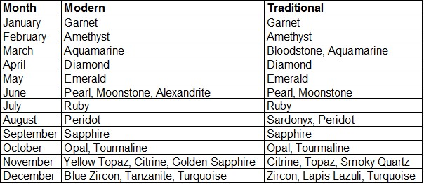 Modern & Traditional Birthstones