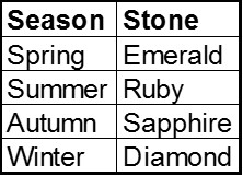 Season of the Year Stones