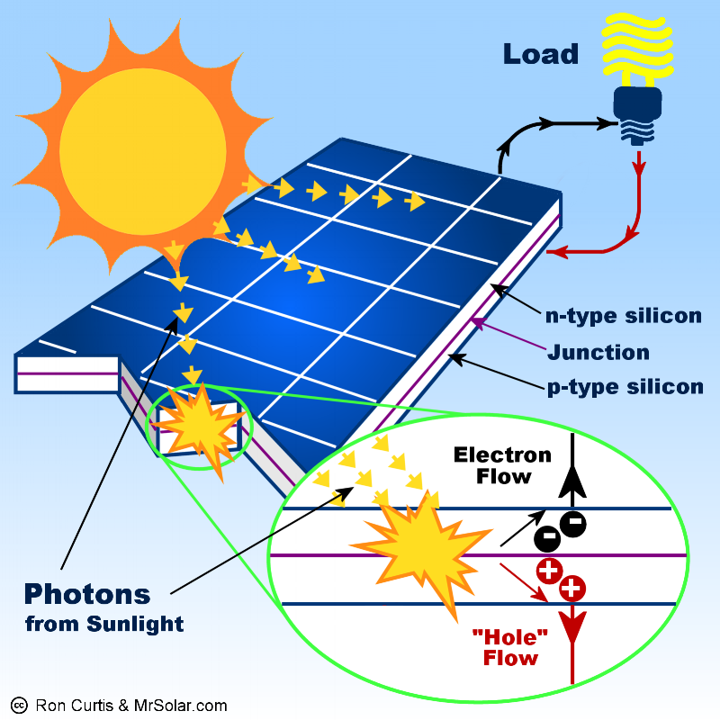 Basic schematic of a photovoltaic solar panel.