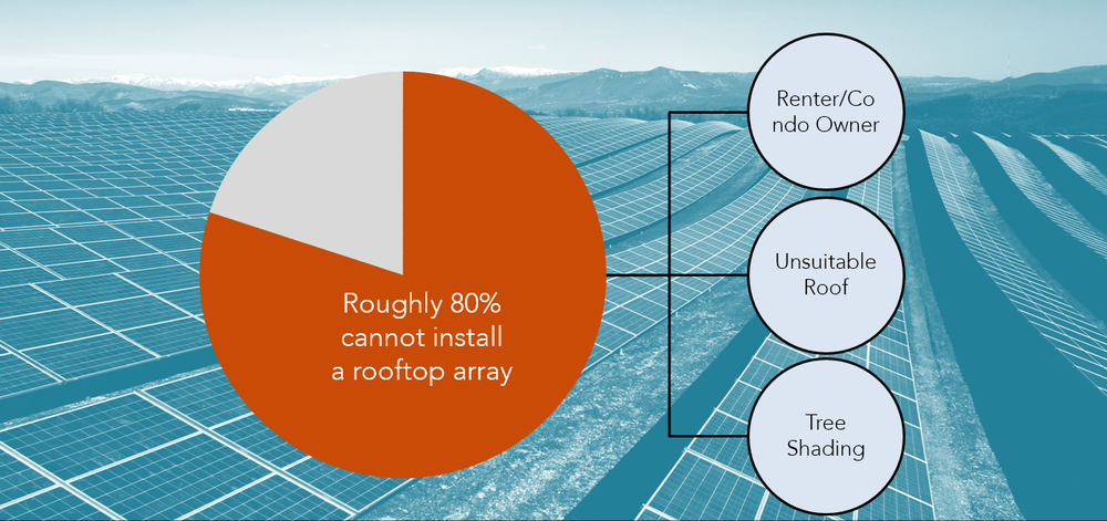 Three of the possible reasons why four in five Americans can't access rooftop solar.
