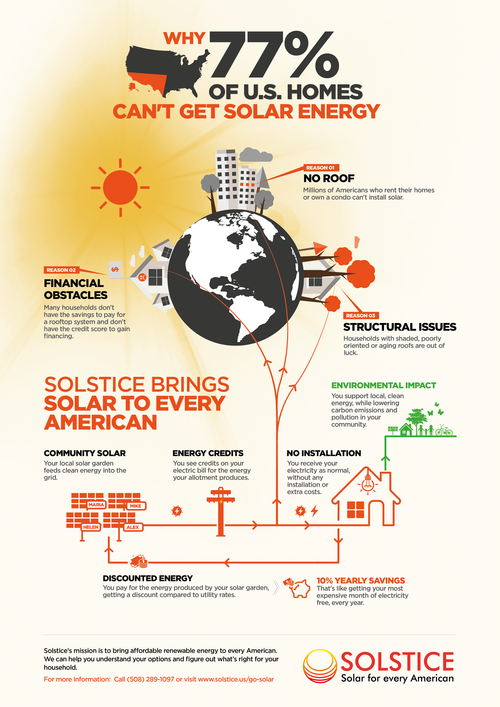 Learn more with our infographic:  Why 77% of U.S. Homes Can't Get Solar Energy