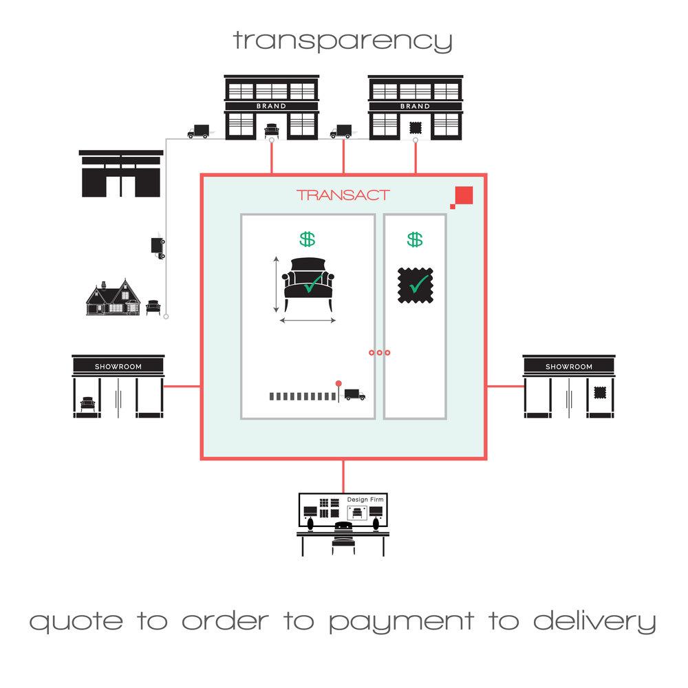 TRANSACT-shipped.jpg