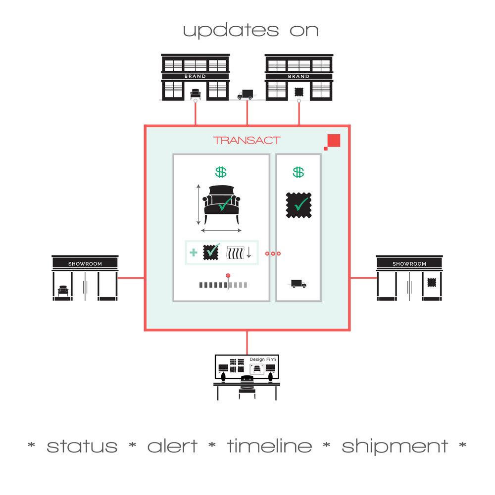 TRANSACT-plus-fabric-shipped.jpg