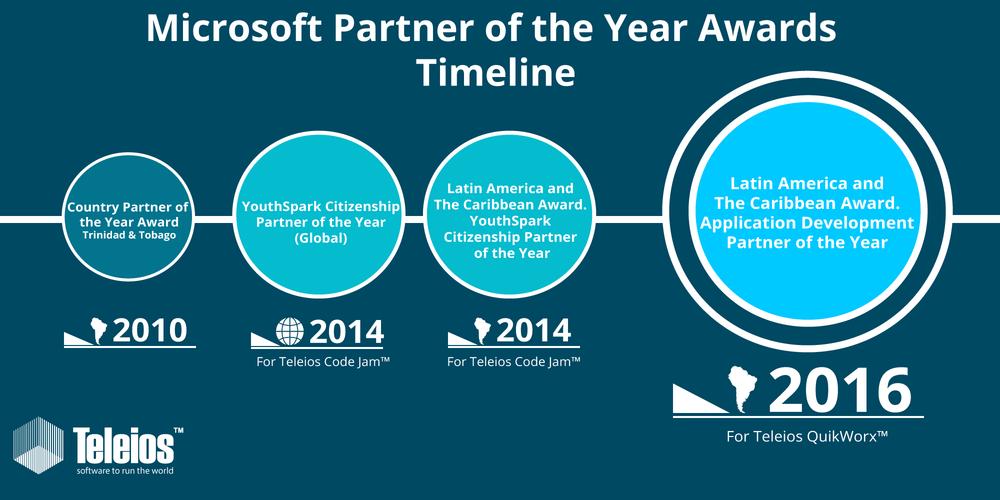 Microsoft-awards-timeline-desgin2.png