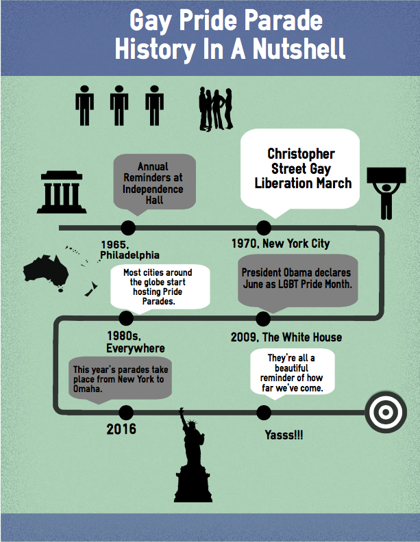 gay pride parade infographic