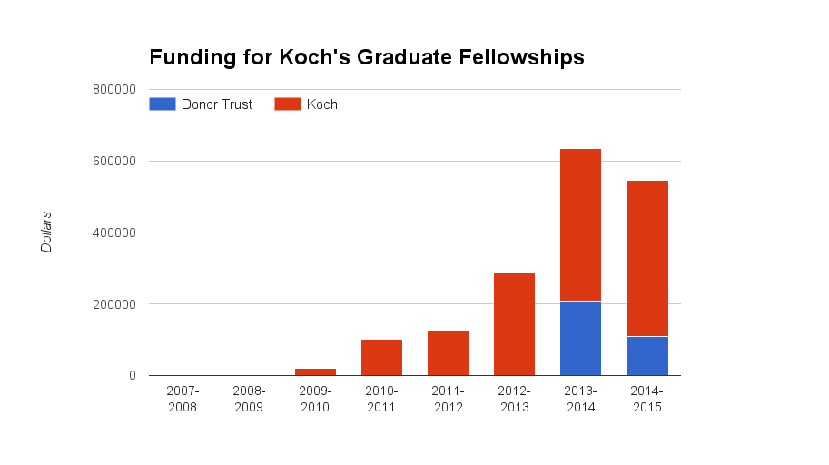 Drastic rise in graduate fellowship funding from Koch/DonorsTrust                   ( Chapter 4.d )