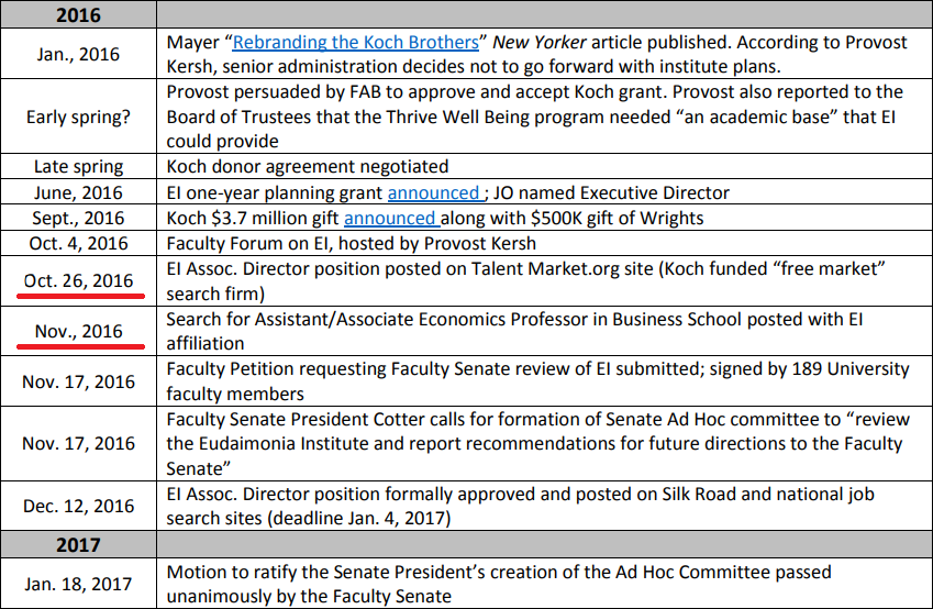Part of the hiring timeline for WFU Eudaimonia Institute's Associate Director position.