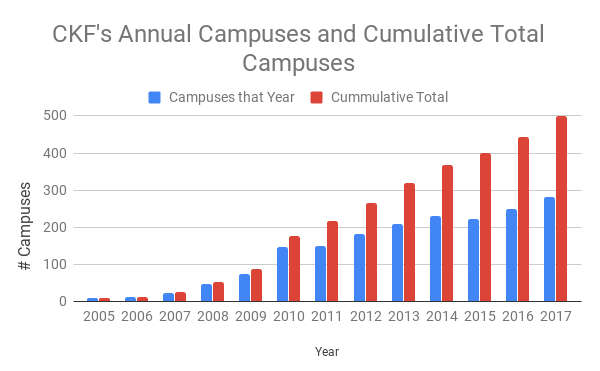 CKF's Annual Campuses and Cumulative Total Campuses.png
