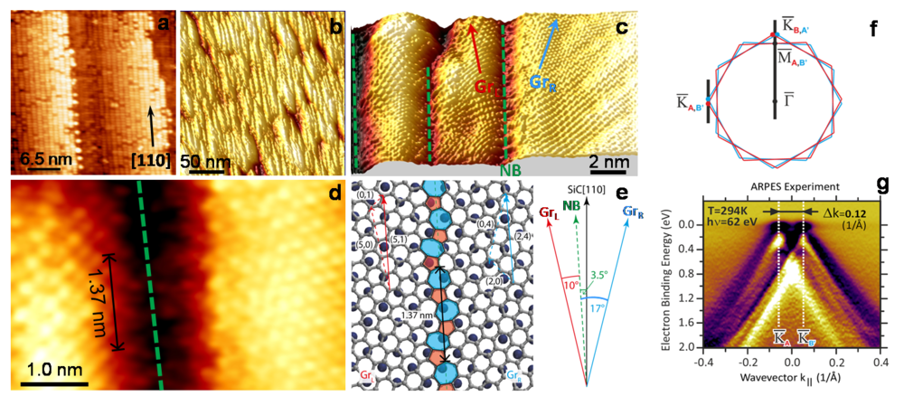 Figure 1: (a) STM image of the vicinal SiC(001) surface. The step direction is close to the [110] direction of the SiC crystal lattice. (b) Large-area STM image of graphene nanoribbons synthesized on the vicinal SiC(001). (c) and (d) Atomically resolved STM images of the graphene surface. The system of domains are rotated 17° clockwise (GrR) and 10° anticlockwise (GrL) relative to the NB. The NB is itself rotated 3.5° anticlockwise from the [110] direction. (e) Schematic model of the NB for the asymmetrically rotated nanodomains in panels (c) and (d). For the angles shown a periodic structure of distorted pentagons and heptagons is formed. (f) Effective surface Brillouin zone corresponding to four rotated graphene domain variants. (g) Dispersion of the π-band in the graphene along the KA-KB direction indicated in panel (f). The electronic structure is typical of Bernal-stacked trilayer graphene.