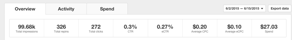 Stats from my Pinterest Ads dashboard for a Sponsored Pin. Pinterest splits out CPC (cost per paid click back to your website) and eCPC ('earned' cost per click), the difference being clicks made during the campaign directly from your ad, versus clicks made on a re-pinned ad or after your campaign ended.