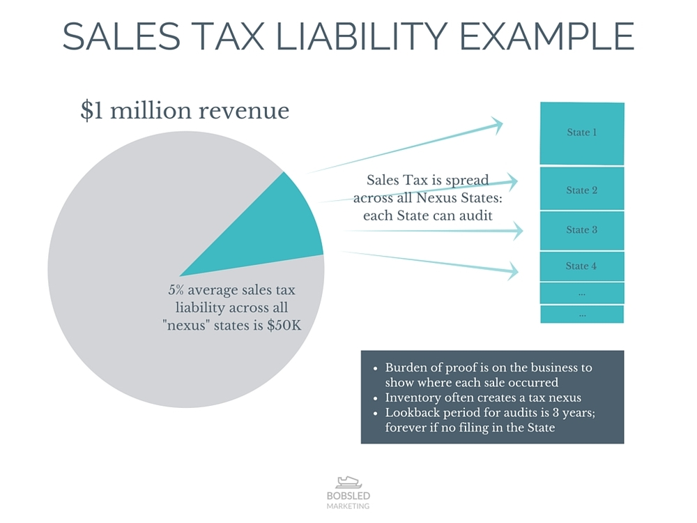 Sales Tax for Amazon FBA Sellers - Tax Nexus Infographic