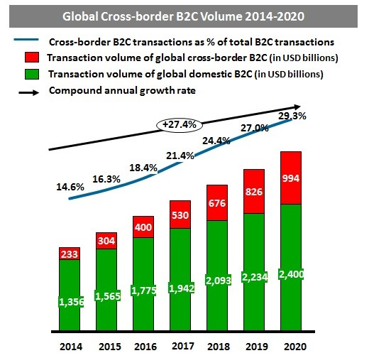 The global B2C cross-border e-commerce market will balloon in size to $1 trillion in 2020 from $230 billion in 2014, according to a report from global consulting firm Accenture and AliResearch.