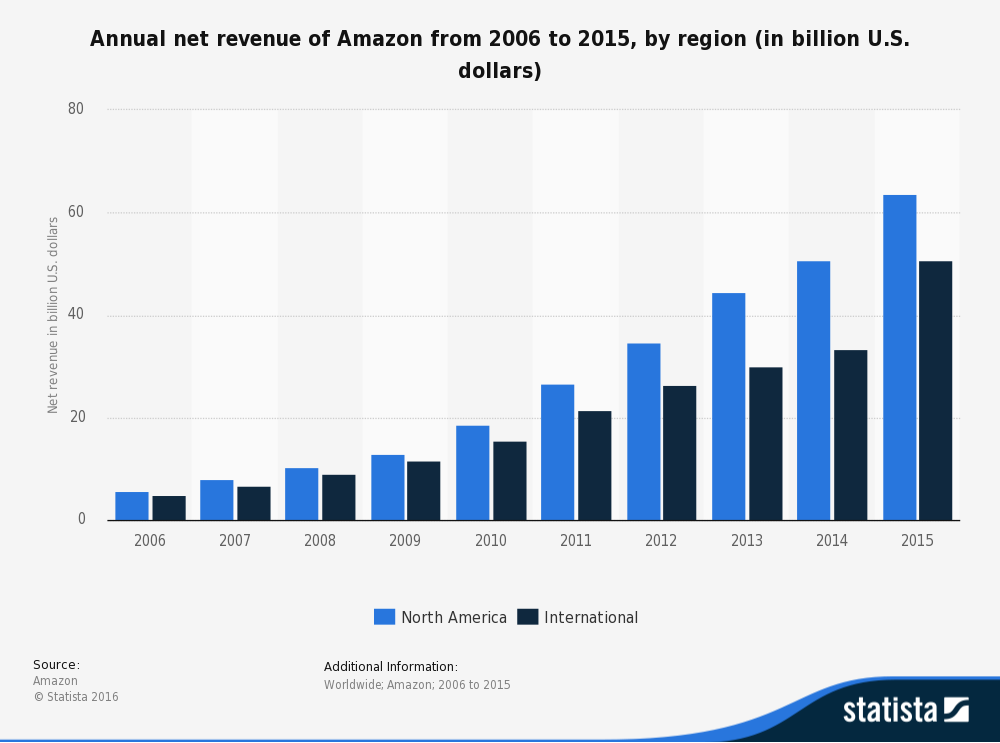 Annual net Revenue of Amazon from 2006 to 2015 by region chart