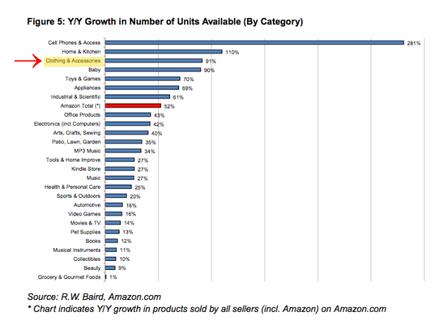 Amazon Growth in Number of Units Available by Category Numbers - Bobsled Marketing Consultants
