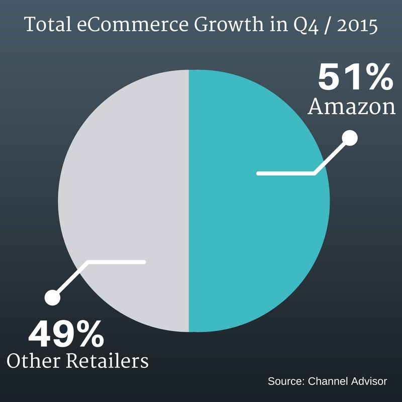 Above: a report by Channel Advisor shows Amazon dominated the market share of the eCommerce industry in Q4/2015, by 51% compared with 49% disputed by other retailers
