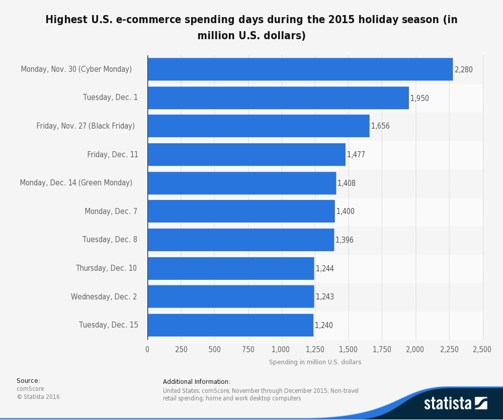 Above: List of the most profitable days during the holiday season in the United States, Statista.com
