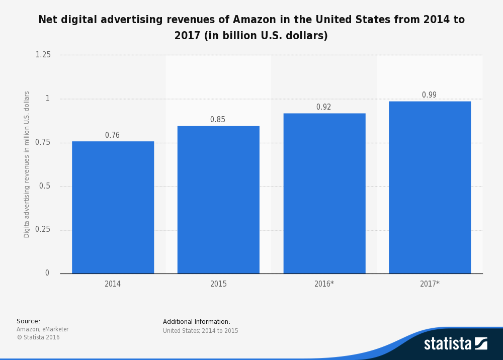 Brands are recognizing the benefits of Amazon PPC and spending more than ever as Amazon's ad platform improves.