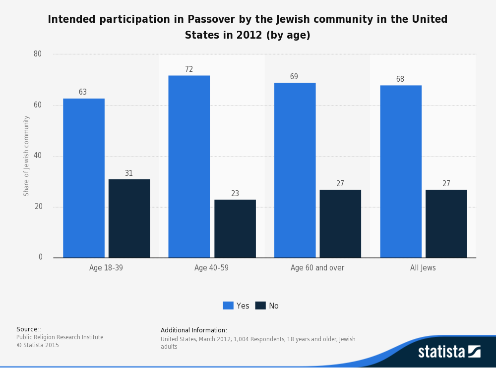Intended participation in Pesach (Passover) by the Jewish community in the United States in 2012 (by age)