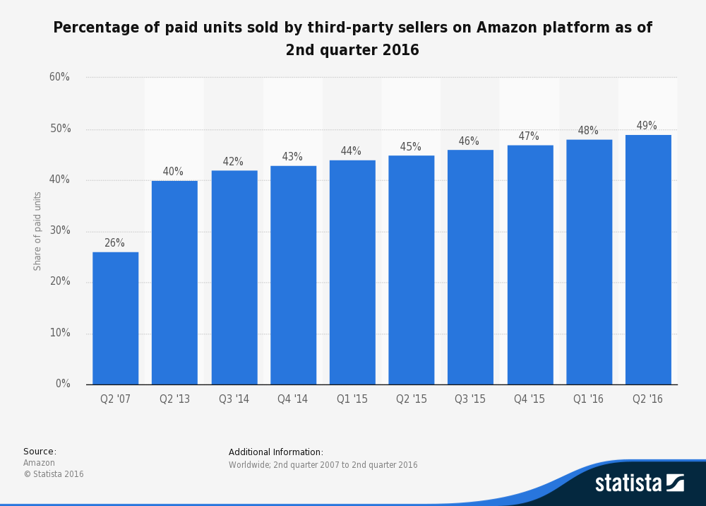This statistic gives information on the third-party seller share of the Amazon platform as of the first quarter of 2016, based on paid units. As of the last reported quarter, 48 percent of paid units were sold by third-party sellers.