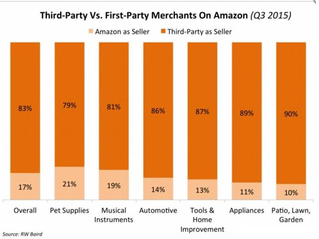 Above: This chart shows that the volume of products listed by Third Party Sellers (i.e. sellers using FBA to sell directly on Amazon) are far greater than the volume of products listed directly by Amazon (where the brand is selling inventory direct to Amazon on a wholesale basis, known as the Vendor Program)