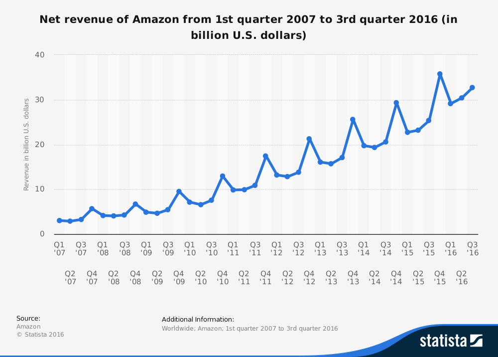 Net revenue of Amazon from 1st quarter 2007 to 3rd quarter 2016 (in billion U.S. dollars)