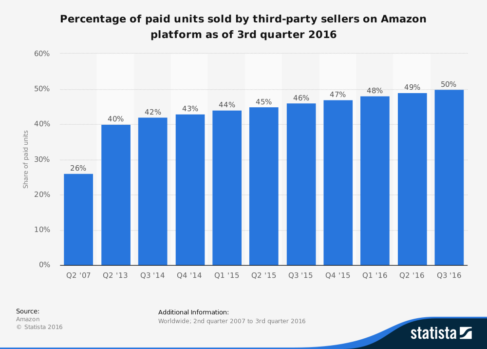 Percentage of 3rd Party sales on Amazon (versus 1st Party)  Marketplace Pulse, an ecommerce analytics provider, found that 51% of all sales in Q2 2016 were from marketplace sellers (3P), and expect this to rise to 50% by the end of 2016. .