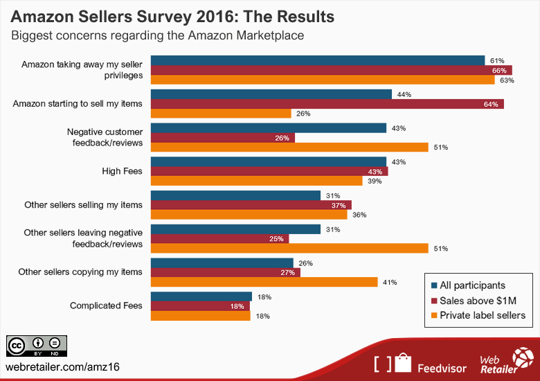 Above: Amazon Sellers Survey 2016, Biggest concerns regarding the Amazon Marketplace