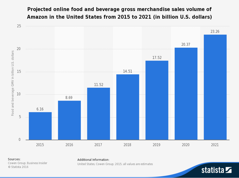 Projected online food and beverage gross merchandise sales volume of Amazon in the US from 2015 to 2021