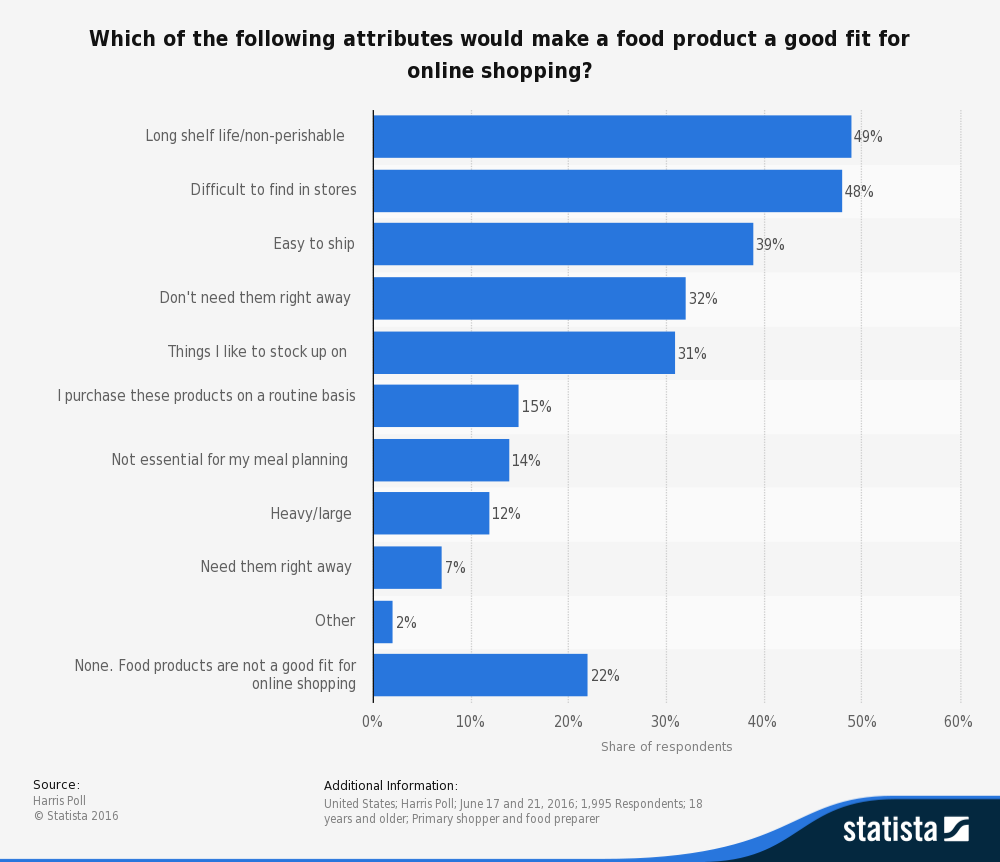 Which of the following attributes would make a food product a good fit for online shopping