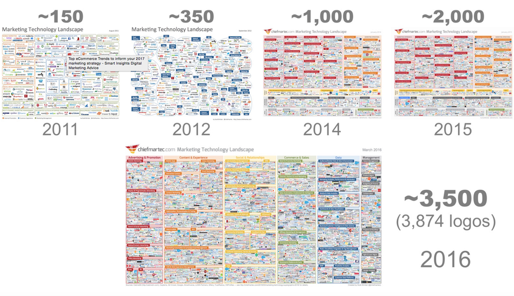Above: Scott Brinker's 2016 Martech graphic shows the growth of marketing tools which help ecommerce brands