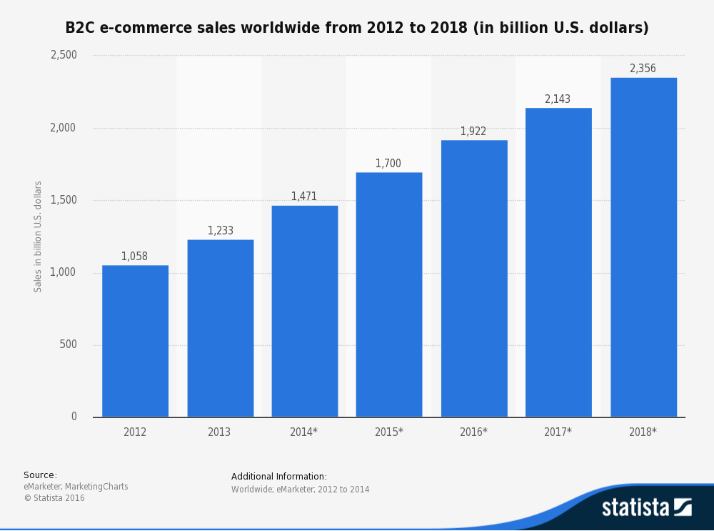 Above: Information on B2C e-commerce sales worldwide in 2012 and 2013 including a forecast until 2018. In 2016, global B2C e-commerce sales are expected to reach 1.92 trillion U.S. dollars.