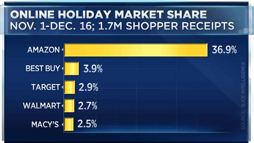 online holiday market share - how to prolong the holiday shopping buzz on amazon in january