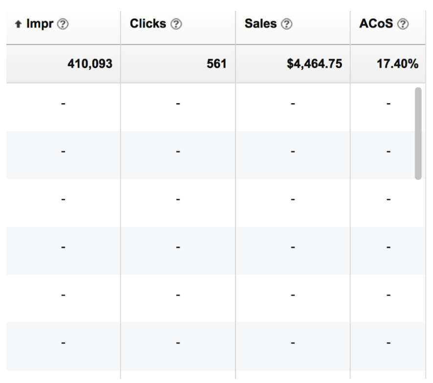 14 Ways to Optimize an Amazon PPC Campaign