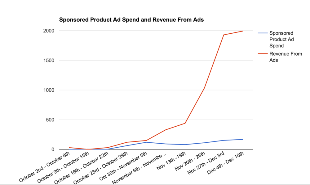 Why You're Not Getting Results from your Amazon PPC campaigns