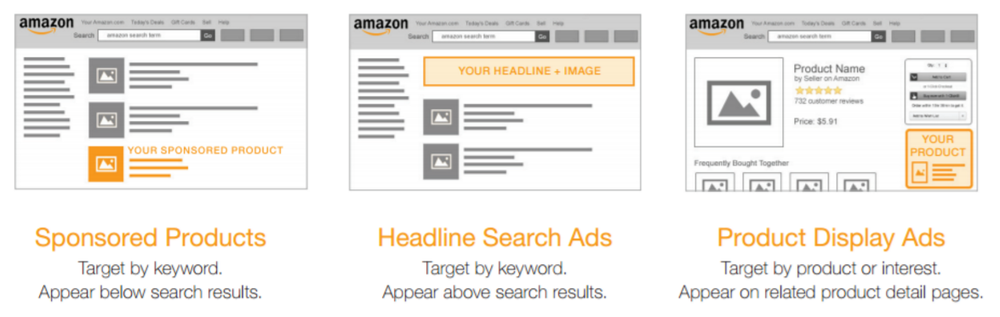 Ad types available in Amazon Marketing Services (AMS)