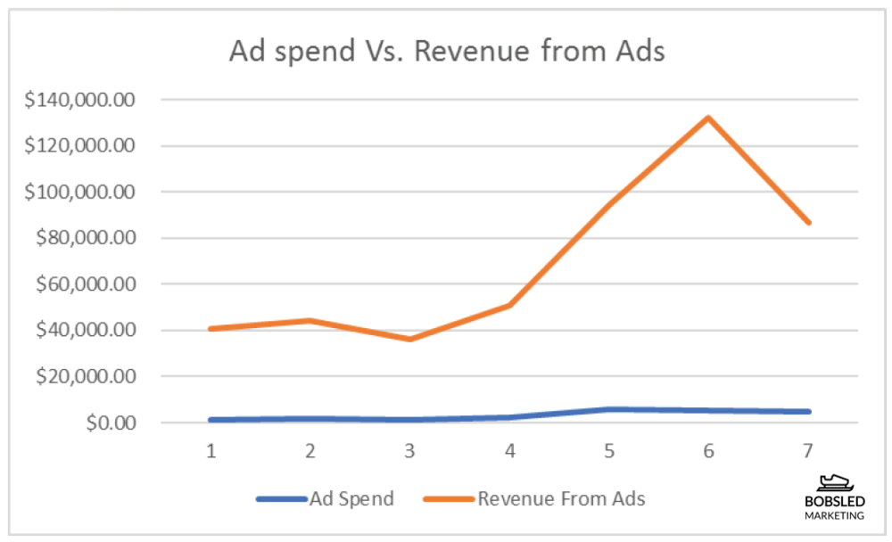Ad Spend vs. Revenue from Ads