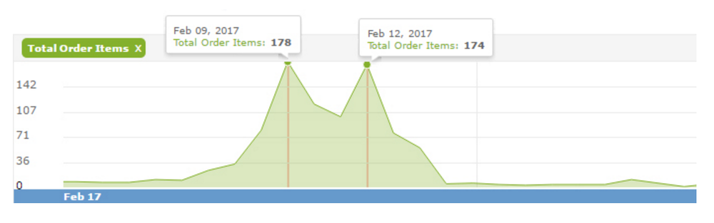 Example of spike in orders for Valentine's Day