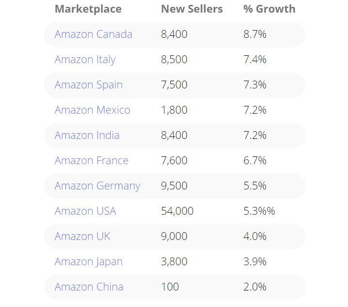 Marketplace Pulse: Over 1,000 New Sellers Join Amazon.com Every Day