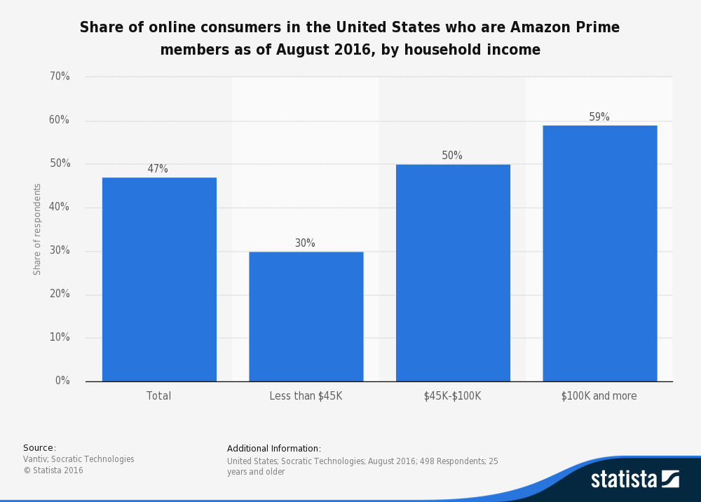 This statistic presents the percentage of online consumers in the United States who are Amazon Prime members. During the most recent survey period in August 2016, it was found that 50 percent of respondents with an income of 45,000 to 100,000 U.S. dollars had an Amazon Prime membership.