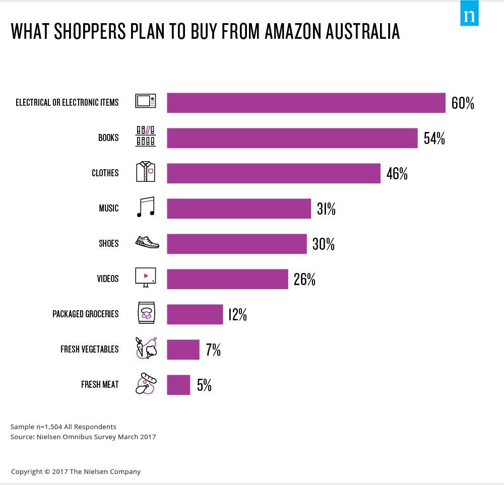 nielsen-australia-amazon-report-2017-image-1-ecommerce-shopping-online-buy-prime-fresh-retail-consumer.jpg