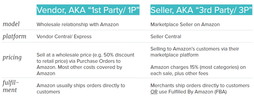 2 ways to sell on amazon - vendor 1st party and seller 3rd party - bobsled marketing.png