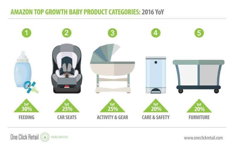 amazon baby sales products ecommerce 2017 - amazon  news- bobsled marketing.jpg