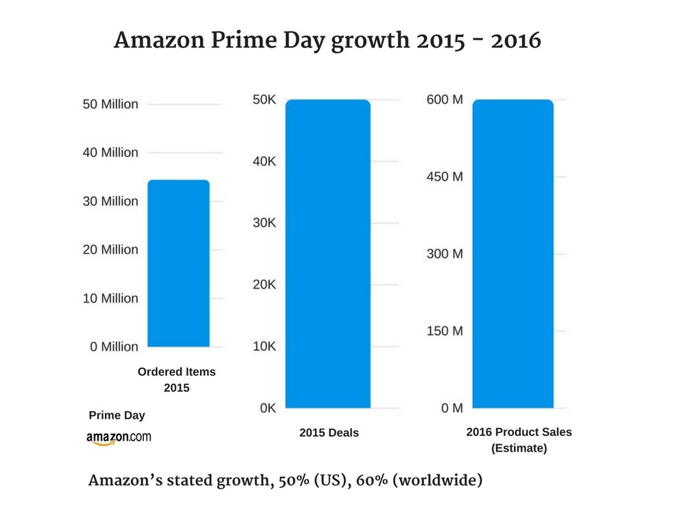 Amazon Prime Day growth 2015 - 2016.jpg