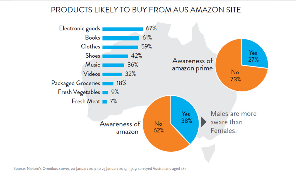 products likely to buy from aus amazon site.png